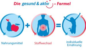 gesund & aktiv Fomrel