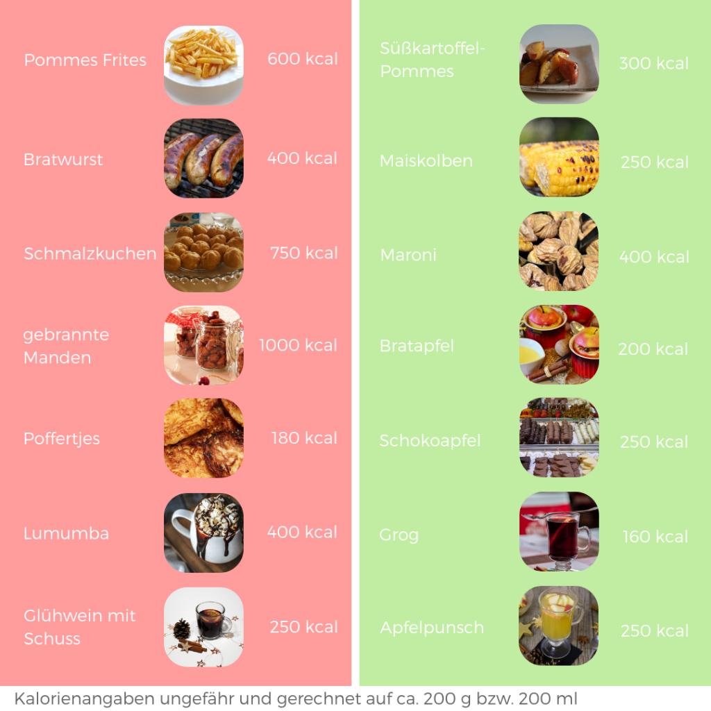 Gesund und schlank durch den Advent mit Dr. Gabriela Hoppe   Erfolg durch Ernährung
