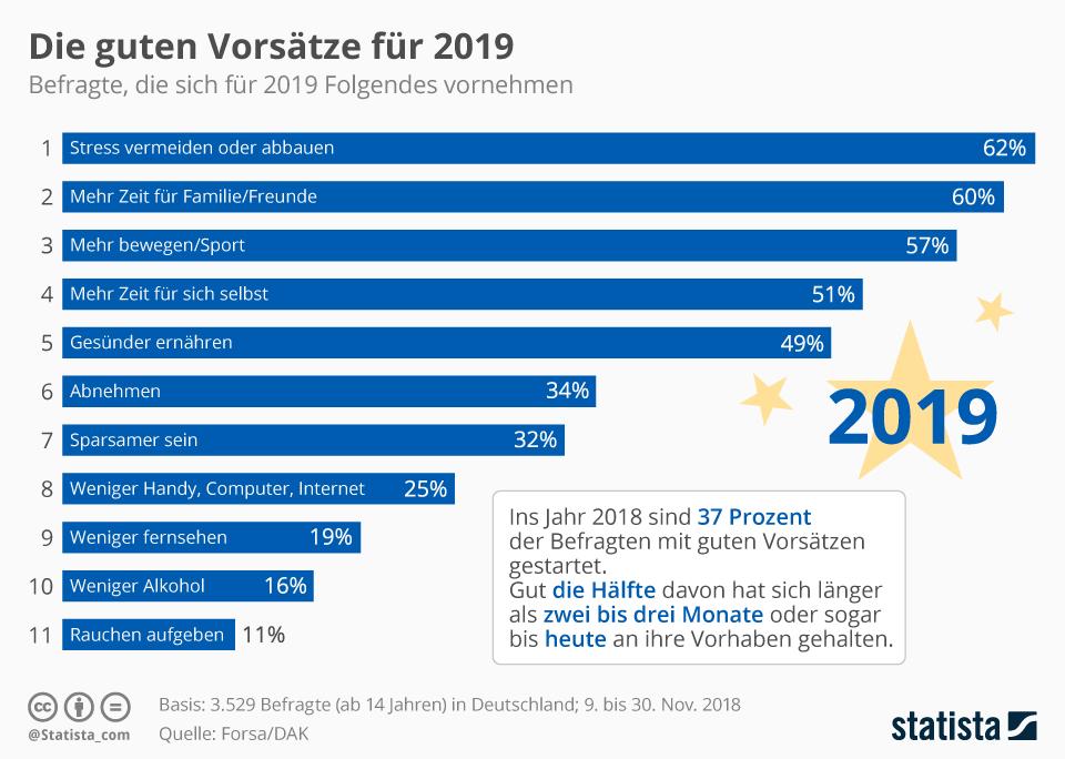 Gute Vorsätze 2019 laut Statista